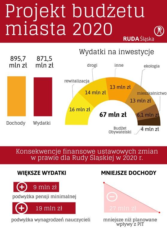 Wykresy pokazujące dane z projektu budżetu Rudy Śląskiej na 2020 rok