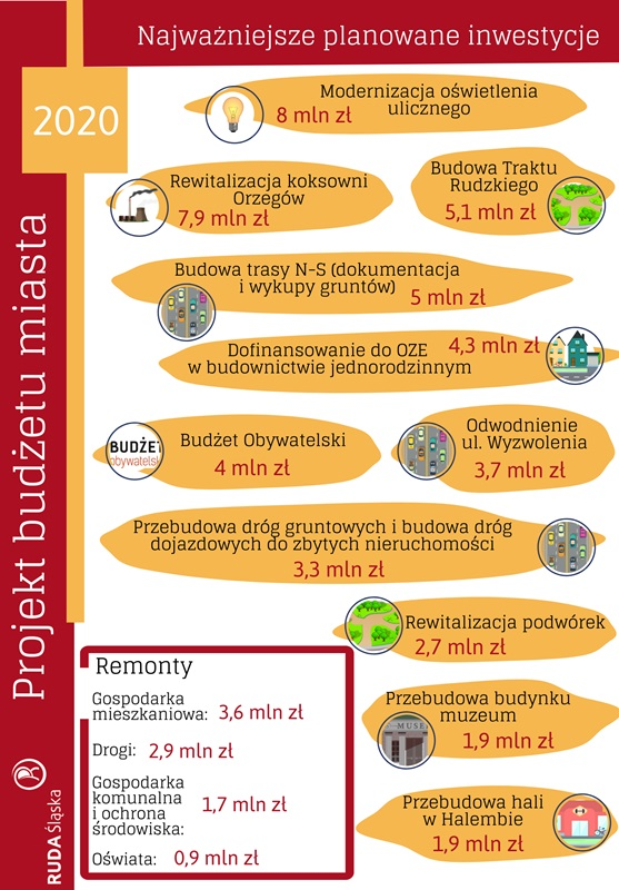 Infografika dotycząca najważniejszych inwestycji zaplanowanych w budżecie Rudy Śląskiej na 2020 rok