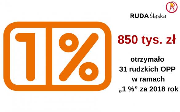 """Dane o środkach z """"1 procenta"""" przekazanych rudzkim organizacjom za 2018 rok"""
