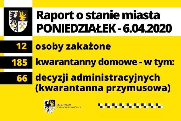 Raport o stanie miasta – poniedziałek, 6.04.2020